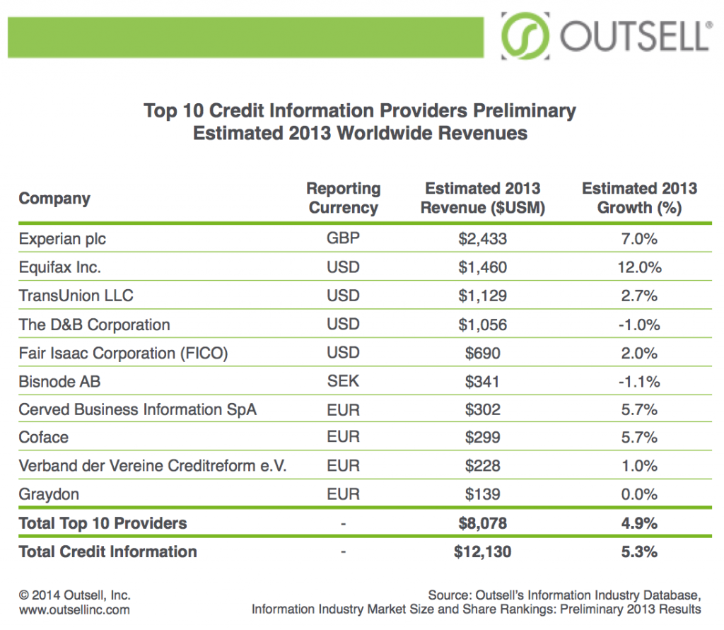Outsell_BIIA_27jun2014_Credit_Information_Providers