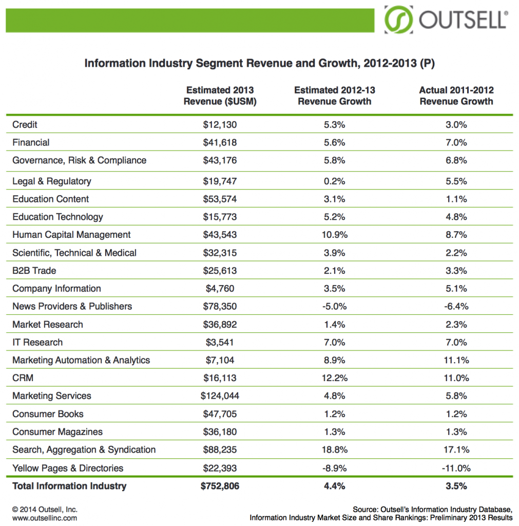 Outsell_BIIA_27jun2014_Industry_Segment_Revenue_and_Growth