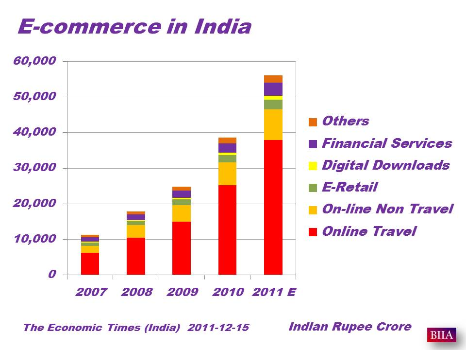 economic opportunities in india India is also the fourth largest start-up hub in the world with over 3,100 technology start-ups in 2014-15the agricultural sector is the largest employer in india's economy but contributes to a declining share of its gdp (17% in 2013-14).