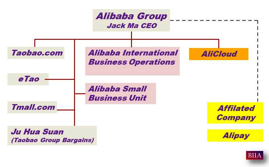 Alibaba Group Splits Into Seven New Units