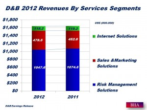 D&B 2012 Full Year Results by Service Segment