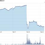 D&B Stock Price Feb 13 2013