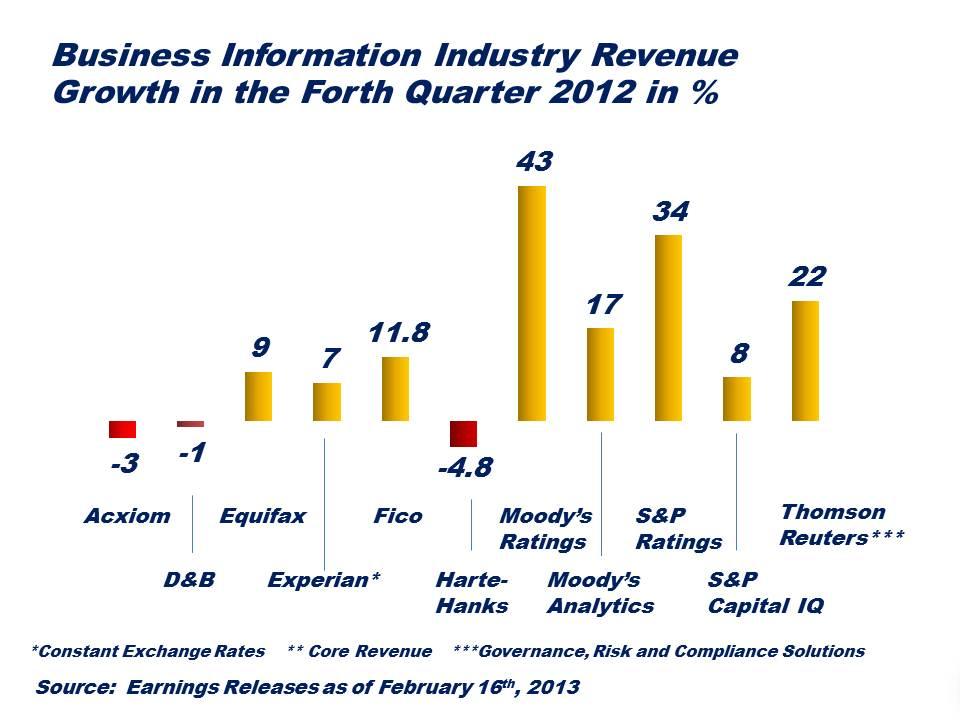 Earning Reports Q4 2012 Feb 16 2013