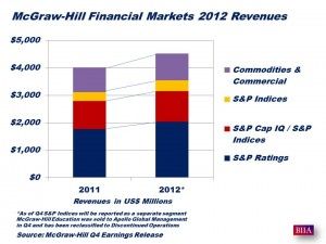 McGraw-Hill Full Year 2012 Revenues