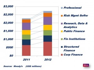 Moody's Results Full 2012
