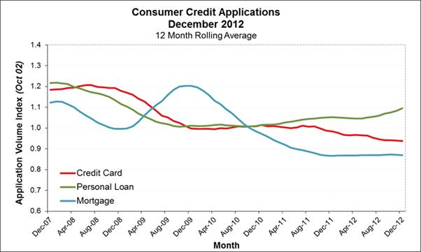 Veda Credit Demand Index 4th quarter