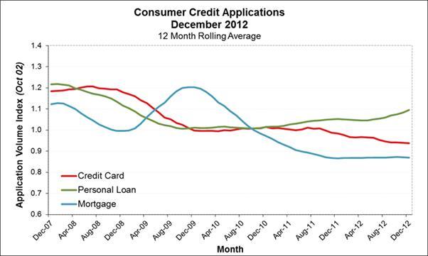 Veda Credit Demand Index 4th quarter