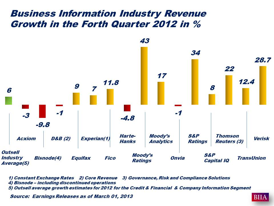 Earning Reports Q4 2012 Mrch 01 2013