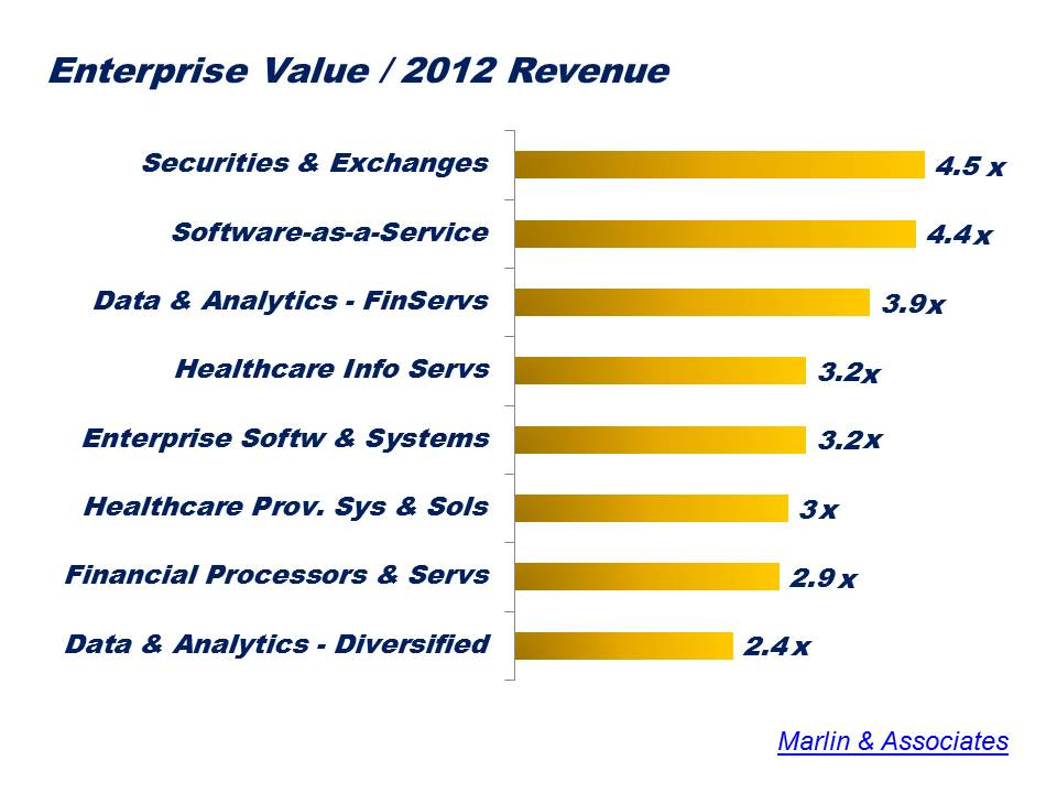 Enterprise Value M&A