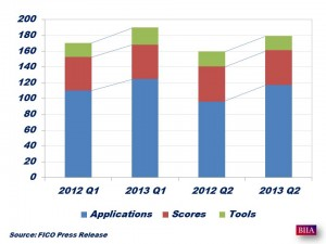 FICO Q1 and Q2 2013