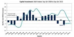 Australia Business Expectation Survey May 2013