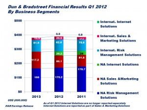 D&B Quarterly Summary 2013