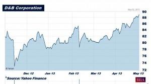 D&B Stock Chart