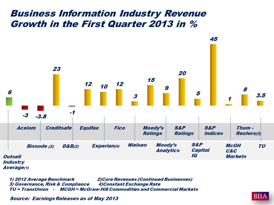 Earning Reports Q1 2013 May 01