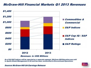 McGraw-Hill Q1 2013 Revenues