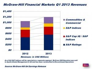 McGraw-Hill Q1 2013 Revenues