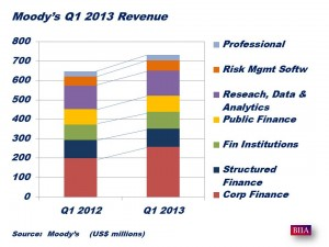 Moody's Results Q1 2013