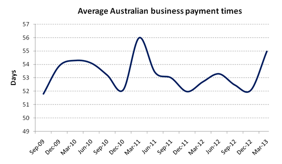 Payment trends Australia March 13