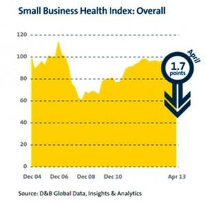 D&B SME Index