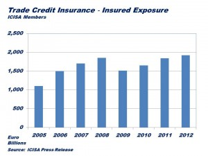 Trade Insurance Coverage