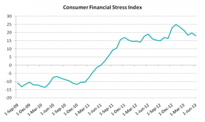 Consumer Financial Stress Index