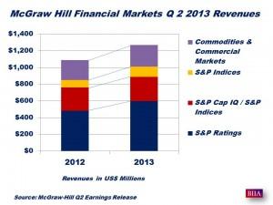 McGraw-Hill Q2 2013 Revenues