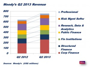 Moody's Results Q2 2013