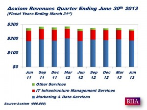 Acxiom Results June 2013