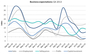 Australian Business Expectations Q4 2013