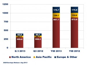 D&B Quarterly Summary Q3 2013B