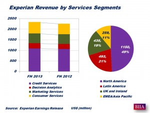 Experian 2013-14 First Half growth
