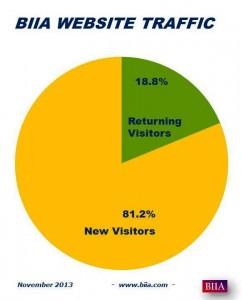 2013 Nov Returning Visitors