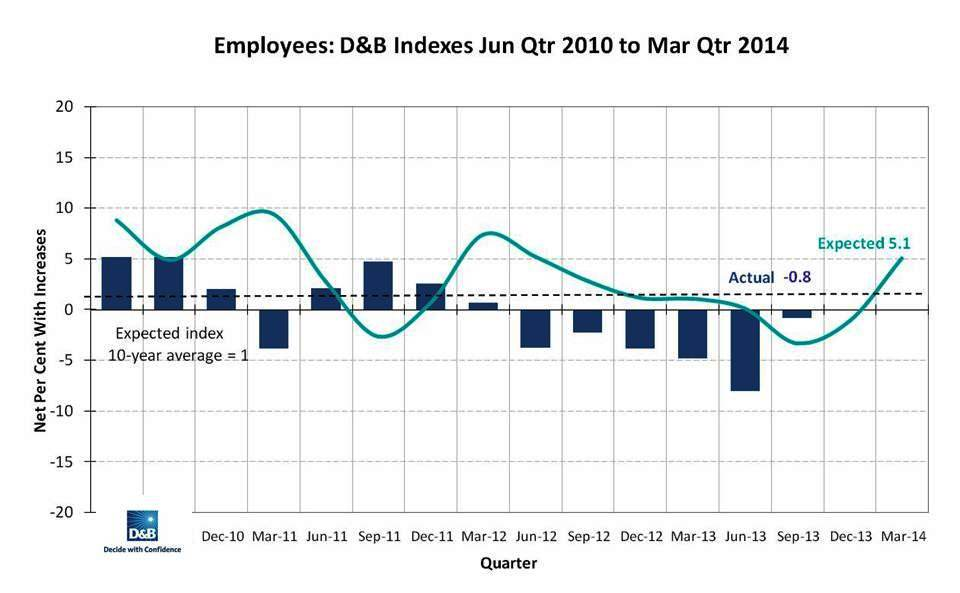 D&B Australia Q1 Employment forcast 2014
