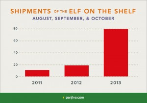 Shipments-of-the-Elf-on-the-Shelf