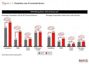 Bain Devices Chart