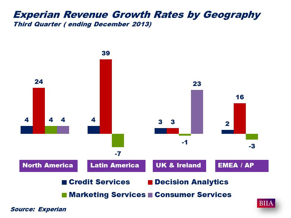 Experian Third Quarter ending Dec 2013 Bgrowth