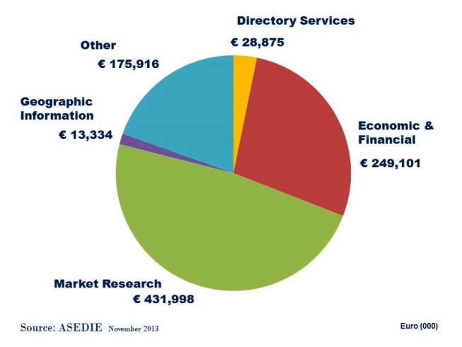 Spain Info Services Market Size Nov 2013