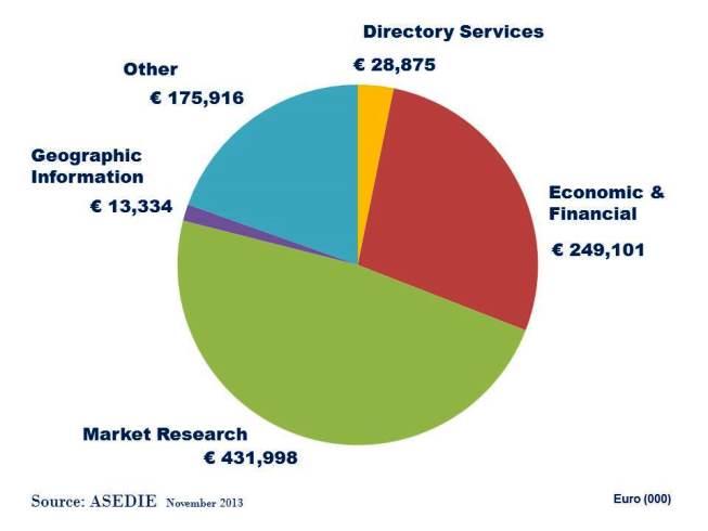 Spain Info Services Market Size Nov 2013