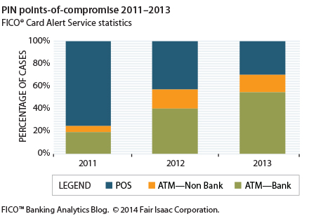 FICO Card Fraud Trends