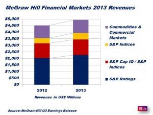 McGraw-Hill 2013 Full Year Revenues
