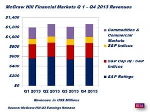 McGraw-Hill 2013 Quarterly Revenues