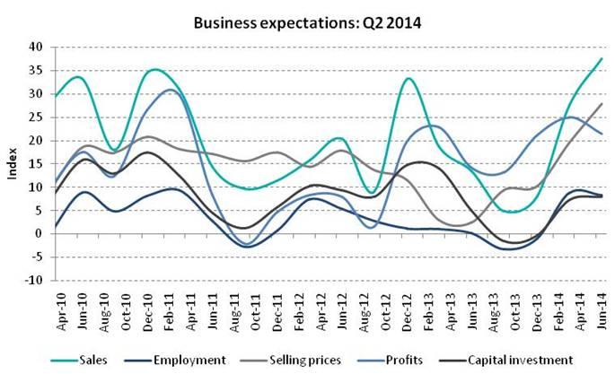 Q2 Bus expectations 2014