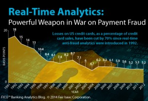 Real-Time Analytics in Fraud Prevention