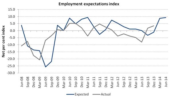 D&B Australia Business Expections Q2 2014