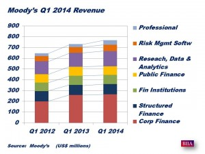 Moody's Results Q1 2014