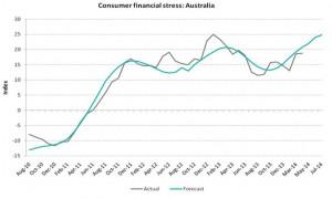 2014-04 Australian Consumer  Stress Index