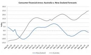 2014-04 New Zealand Consumer Stress Index