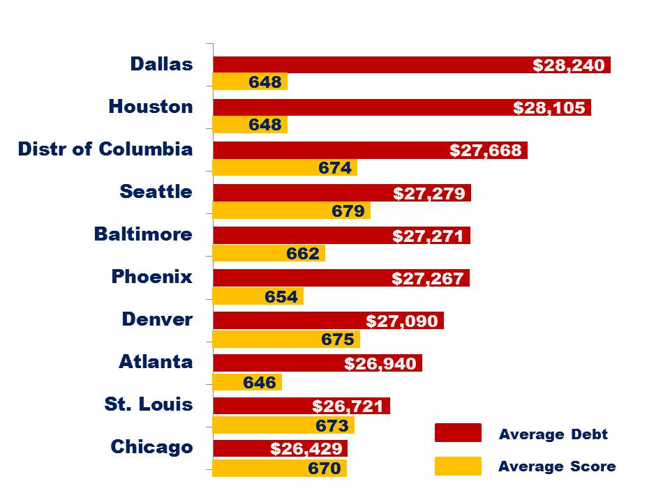 2014-05-09 Average Consumer Debt US