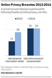 Online data breaches