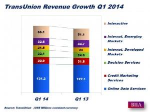 TransUnion Q1 2014 ResultsA
